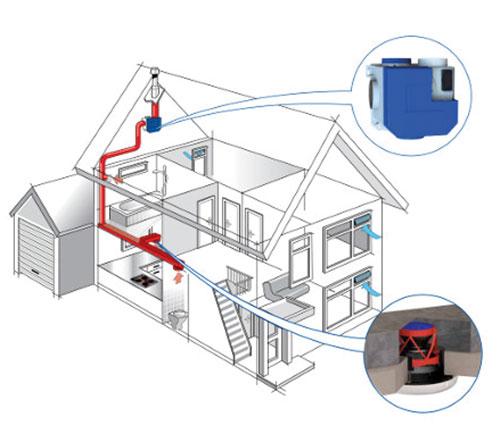 Installateur Uit Heerhugowaard Voor Mechanische Ventilatie